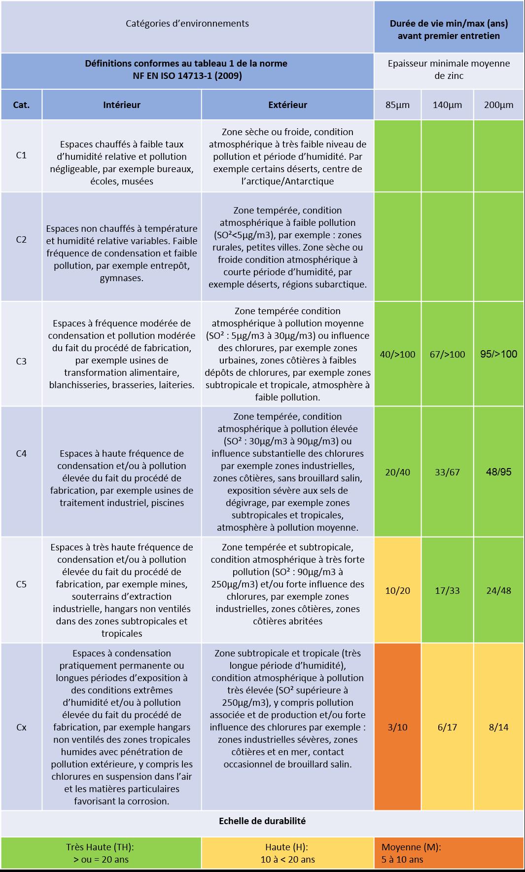 Tableau de durée de vie de la galvanisation